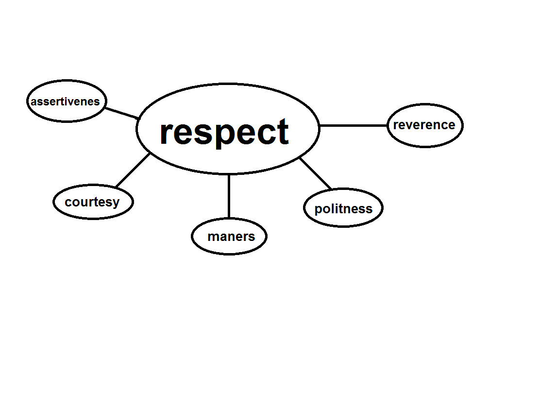 coloring pages showing respect | character education: What Is Character?