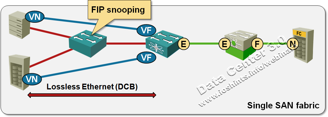 Multihop FCoE 102: VN_port proxy and FIP snooping - Gestalt IT