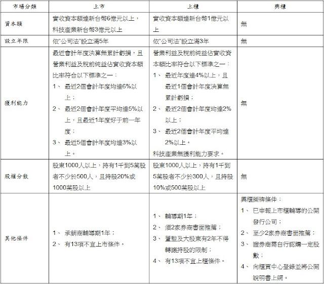 臺灣股票市場概況之二:市場結構 @ 散戶臺股長期投資