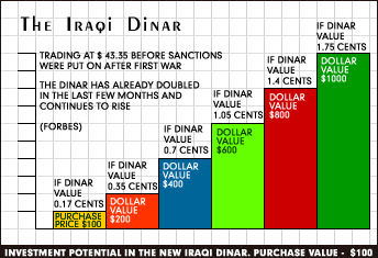 Because of the conflict in iraq you can buy dinar cheaply today  million iraqi for less than thousand dollars also new rh bonomydinarspot