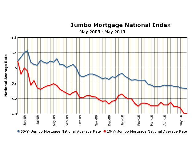 Accrued Interest: Rate Increase Risk For Jumbo Loan Borrowers