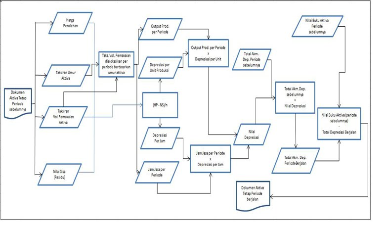 Heaven Flowchart Jasa Create Line Graph In Html Code Example Of