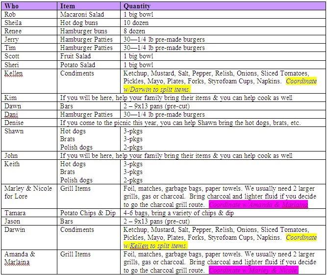 Lesnar Family: Lesnar Family Picnic Food List for July 13 ...