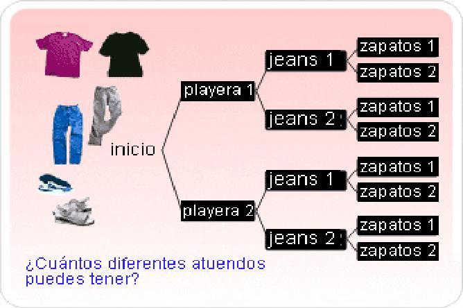 Ejemplo de diagrama de rbol el espacio del profe lalo y sus alumns ejemplo de diagrama de rbol ccuart Choice Image