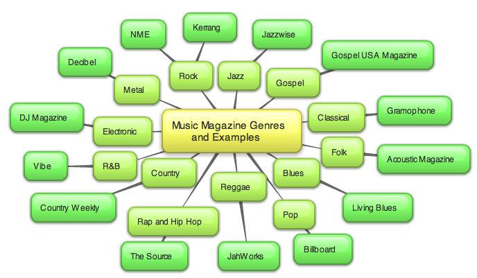 As Media Studies G321 Foundation Portfolio Brain Storm Music