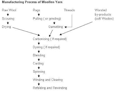 My Textile Notes Manufacturing Process of Woollen Yarn