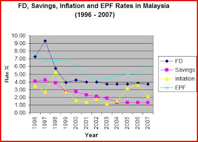 Malaysias responses to inflation