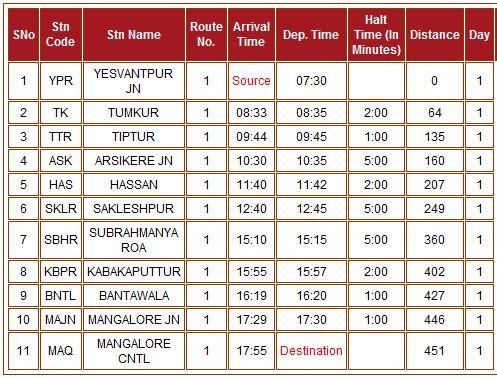 Yesvantpur railway station in bangalore dating 8
