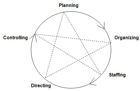 Manage forecast and plan organize command and control crit