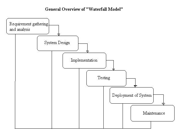 Software engineering waterfall model ppt for Waterfall design model
