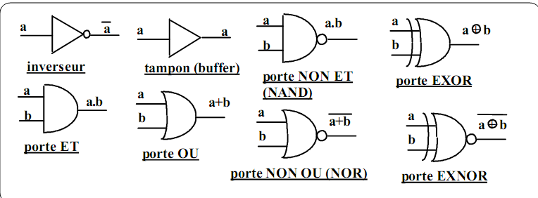 Cours et exercices la logique combinatoire circuits for Porte logique non et