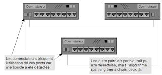architecture des r seaux locaux ethernet 802 3 commutateurs couche mac spanning tree. Black Bedroom Furniture Sets. Home Design Ideas