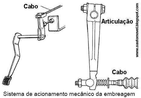 Sistema de acionamento mecânico da embreagem