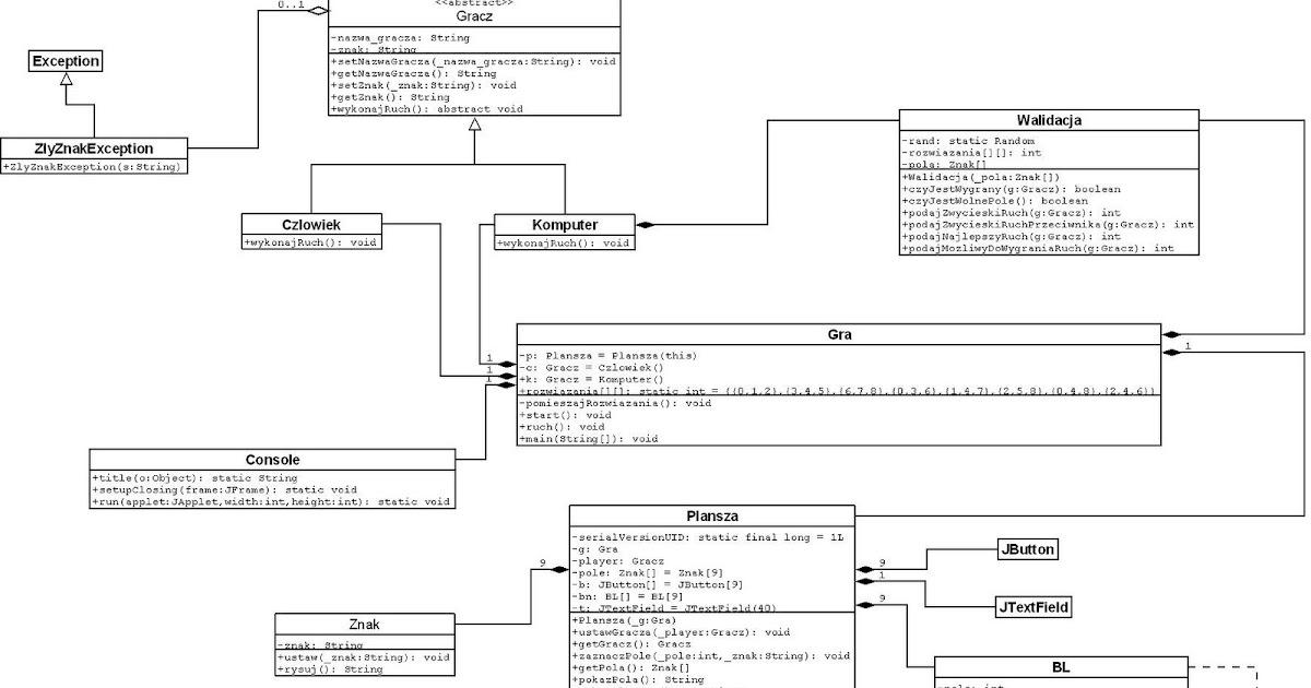 M4rc1no5 java gra w kko i krzyyk 4 diagram klas uml ccuart Choice Image