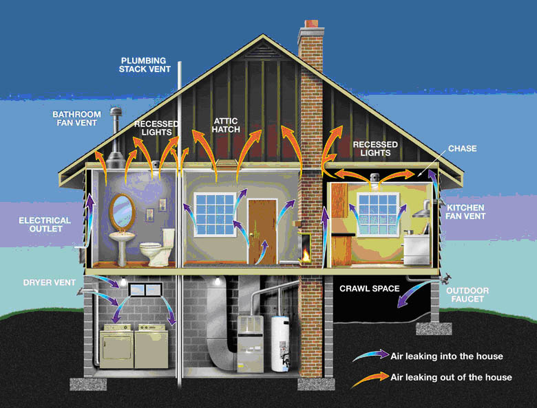 Middletowneye How To Make Your Home More Energy Efficient