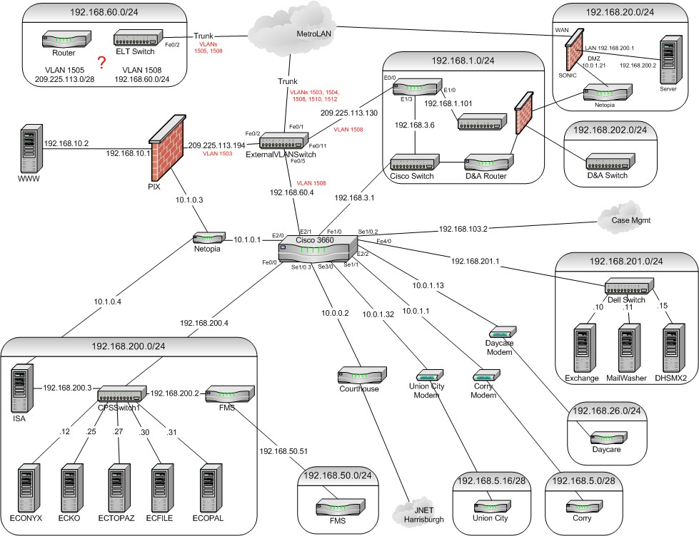 HARDWARE AND NETWORKING: DHS Network Topology Diagram
