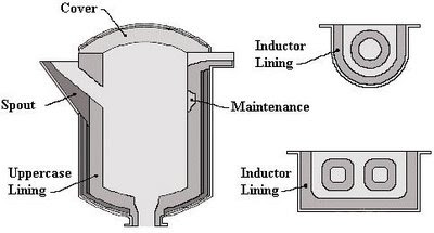Channel Type Induction Furnace design