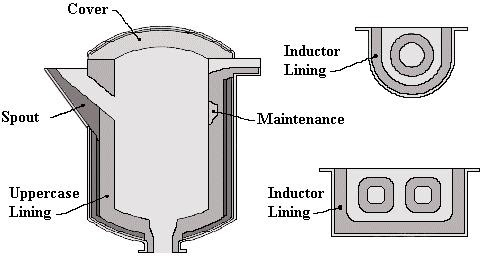 refractory lining steel industry jobs induction furnace