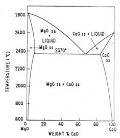 Refractory lining steel industry jobs phase diagram refractory lining mgo cao binary phase diagram image ccuart Images