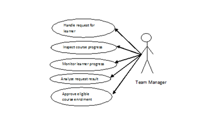 Software Engineering project: Use Case Diagram