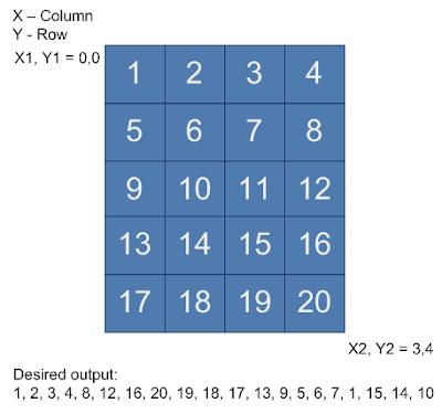 Print 2D Array Matrix Spiral Order - algos