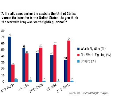 Poll: Fading Support For Iraq War