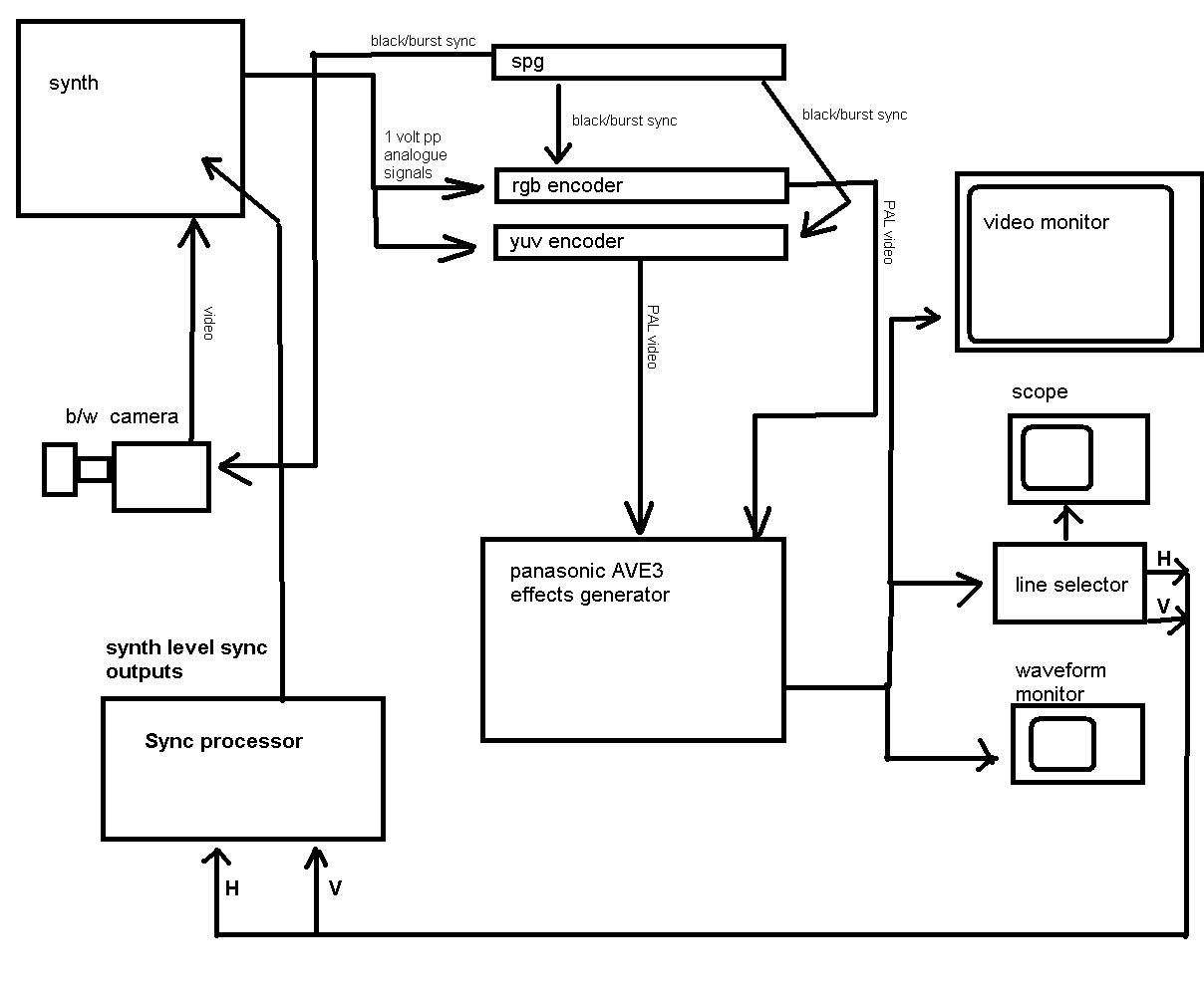 Synthpunk S Blog System Flow Diagram