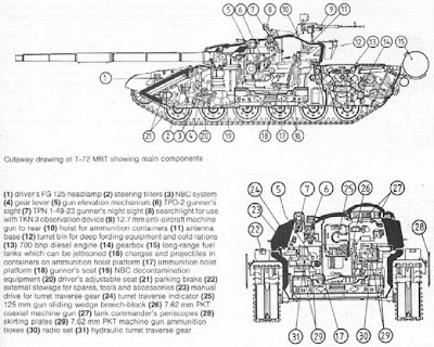 military picture: russian t72 tank cutaway drawing