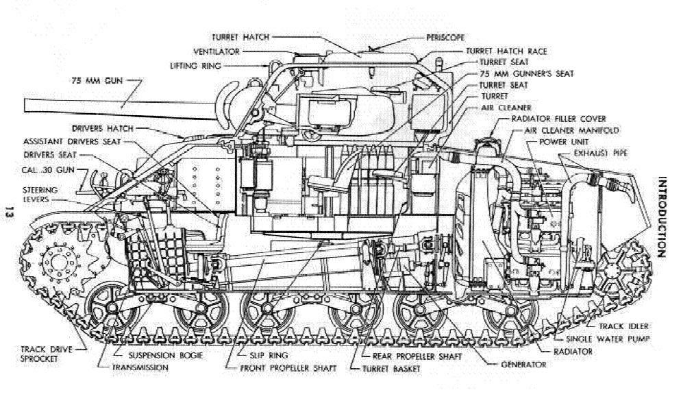 military picture: ww2 M4 Sherman tank cutaway diagram