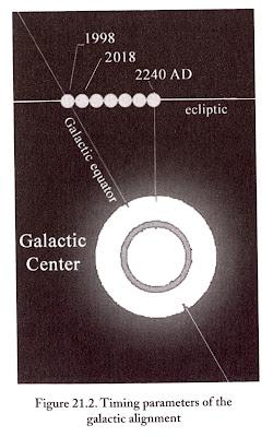 galactic alignment john major jenkins - 250×400