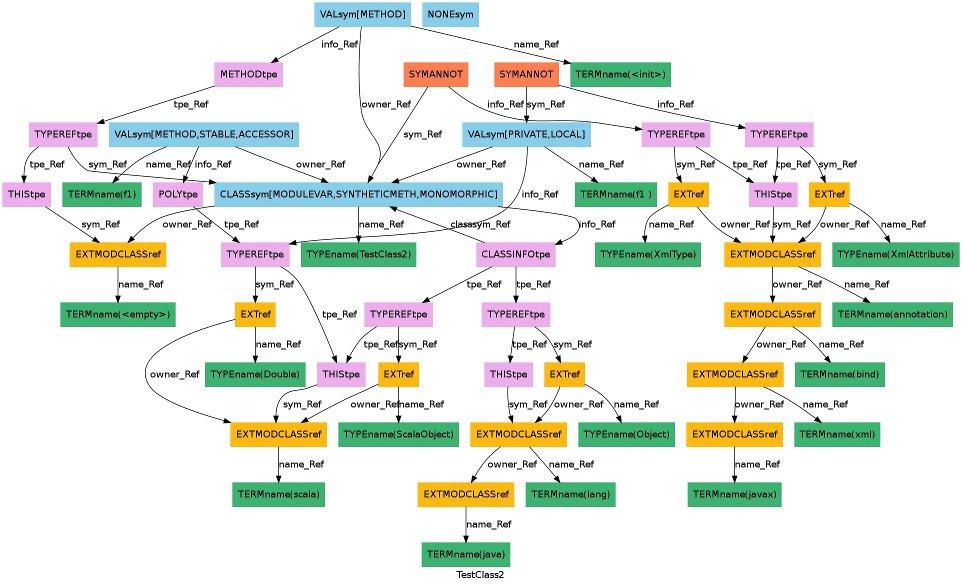 How Scala compiler stores meta information