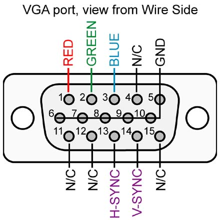 This is the pinout of the VGA connector