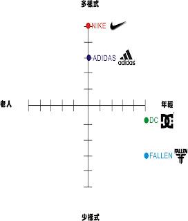 展示設計: 產品意象圖