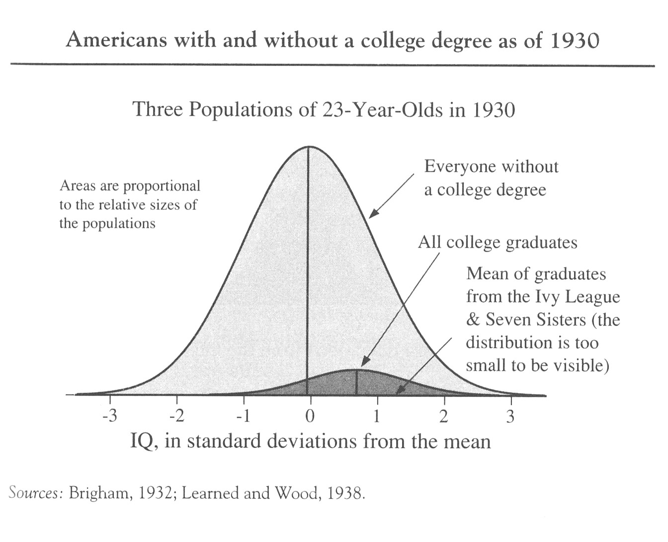 The Bell Curve, Cognitive Elites, and Synergistic Strategy ...