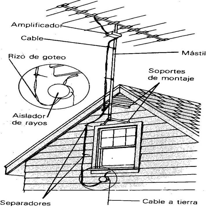 Blog de Marañon: como crear una antena para T.v