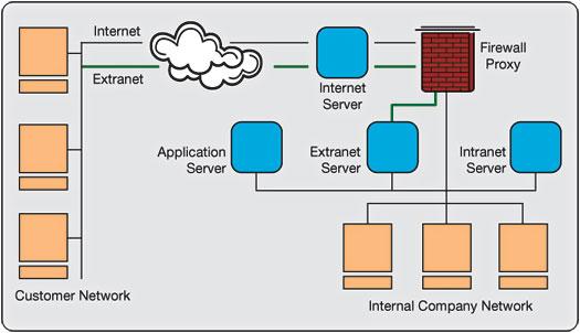 Network: Pengertian Intranet, Ekstranet, Internetwork