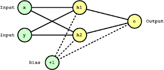 Multi Layer Perceptron