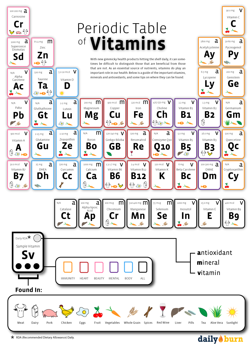 Creative And Cool Uses Of The Periodic Table