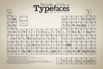 Creative and Cool Uses of the Periodic Table (27) 15