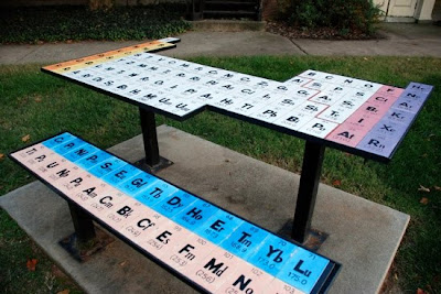 Creative and Cool Uses of the Periodic Table (27) 11