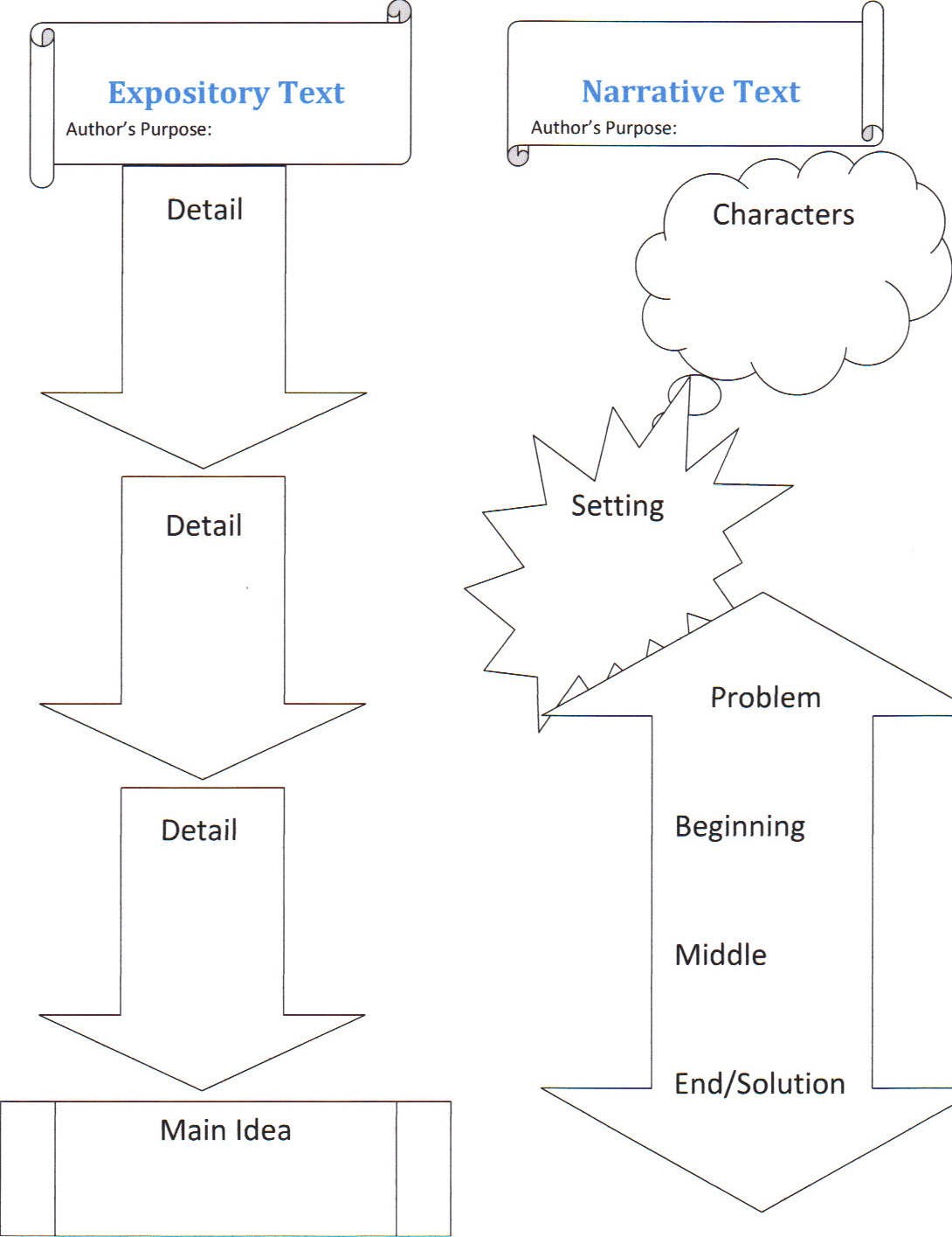 Literacy For The Diverse Learner Graphic Organizer For