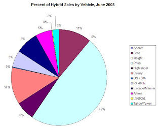 Percent of Hybrid Car Sales by Make and Model