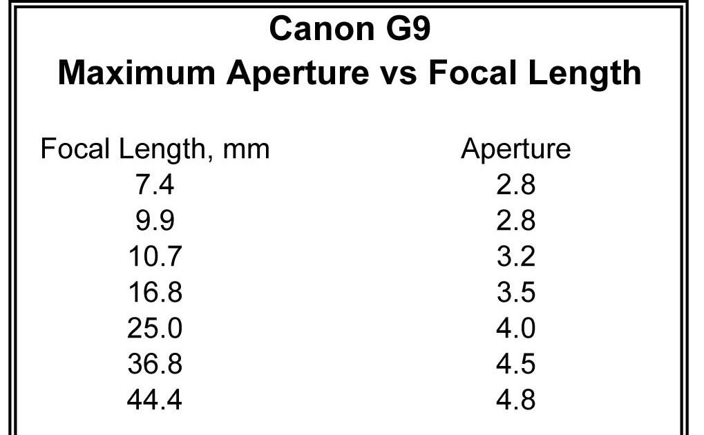 Light Description: G9: Aperture variations with zoom