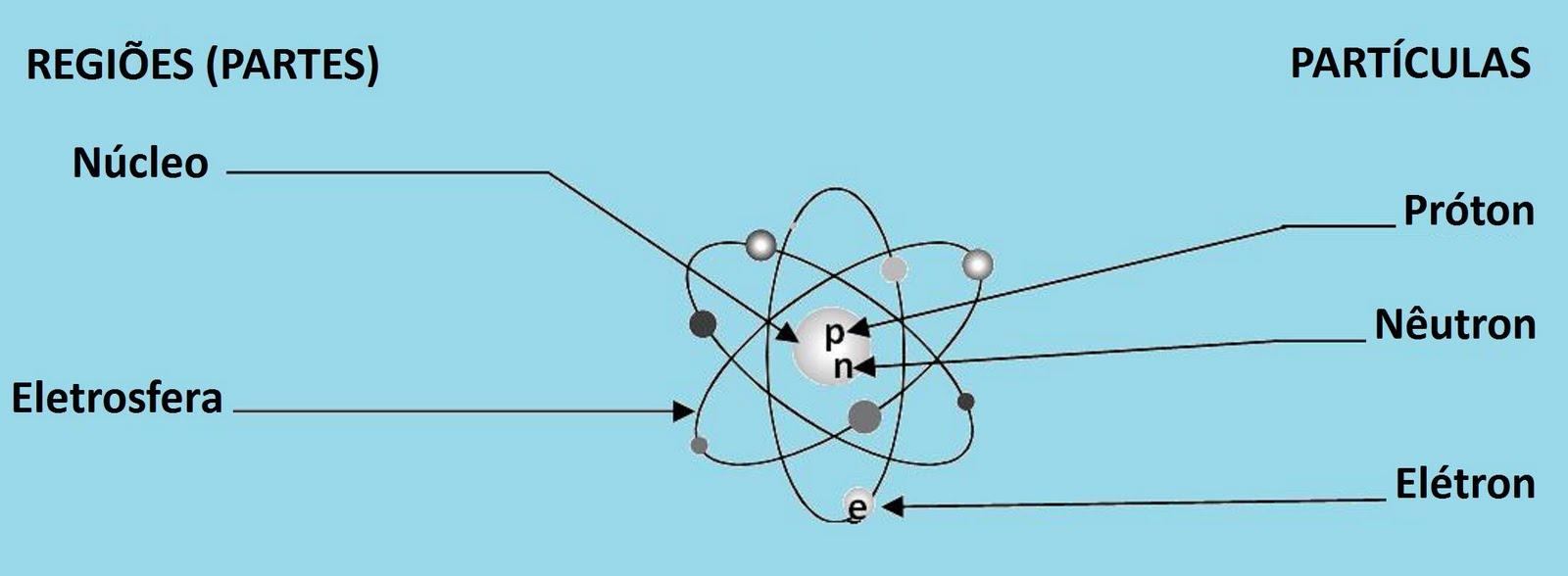 Estrutura Do átomo Quimica Gabriel Pelotas