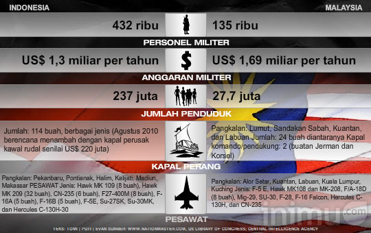 Perbandingan Senjata Andalan Indonesia (vs Malaysia?)
