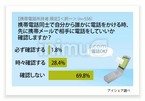 Etika Orang Jepang: Kirim Email / SMS Dulu Sebelum Telepon