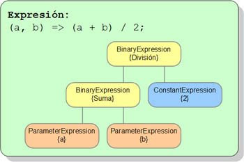 Expresion Lambda