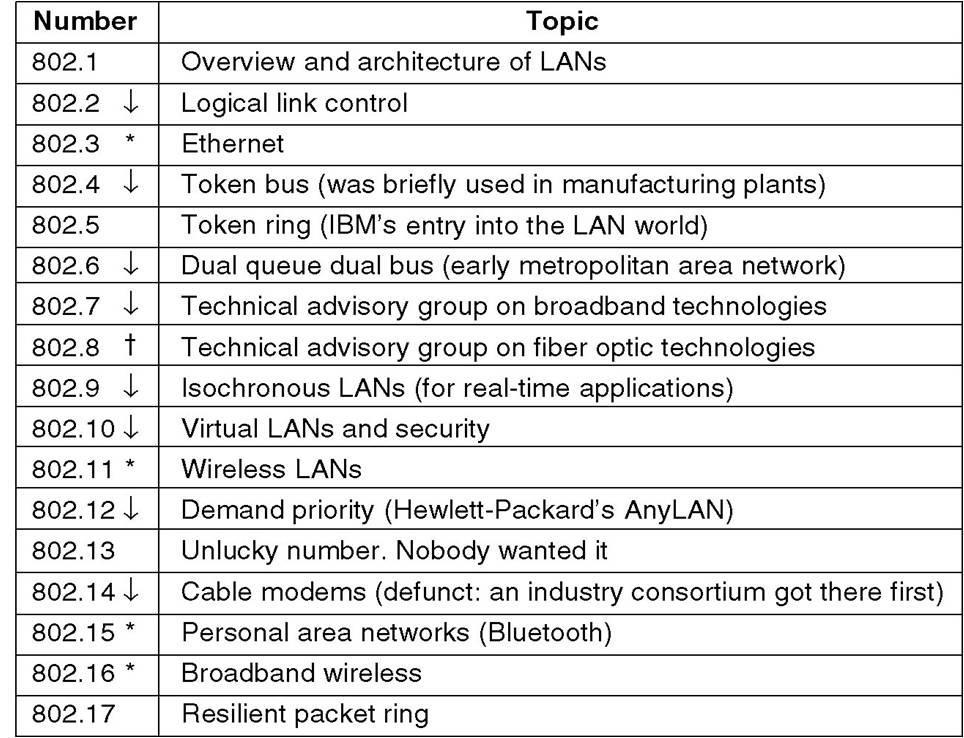 Wi-Fi - IEEE Standards