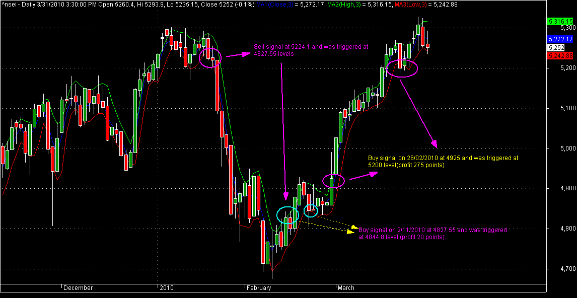 Nifty daily chart: 3 day high,low,close strategy